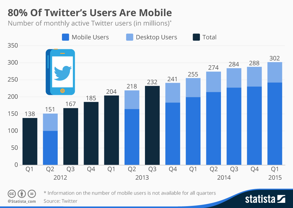 twitter-users-mobile