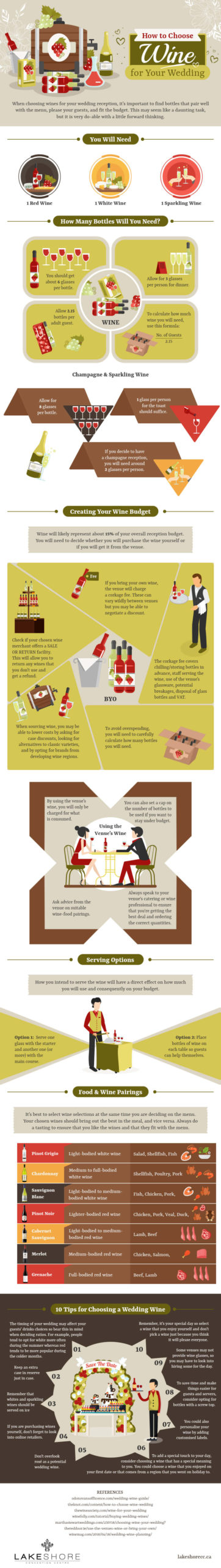 How to Choose Wine for Your Wedding (Infographic)